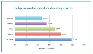 Twitter, Facebook | Businesses Using Key Social Media Platforms | Independent Thinking | Steigman Communications, llc