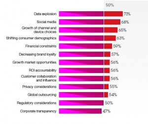 Chart of Challenges Facing Chief Marketing Officers