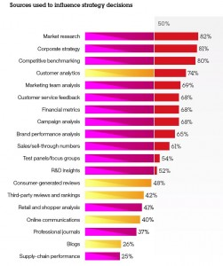 Marketers Still Looking at Aggregate Data, Not Individuals