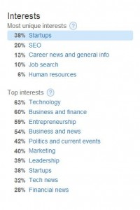 Top Interests of Daria's Twitter Followers