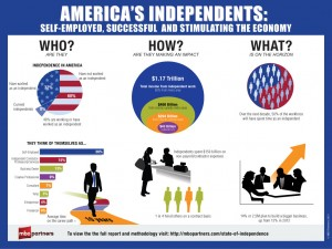 Infographic: America's Independents