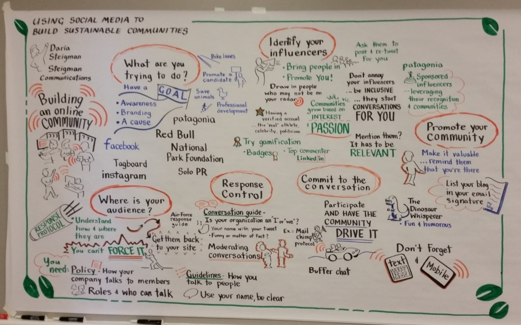 Visual Recording of My CBODN Session