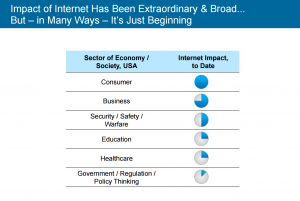 Impact of the Internet, by sector