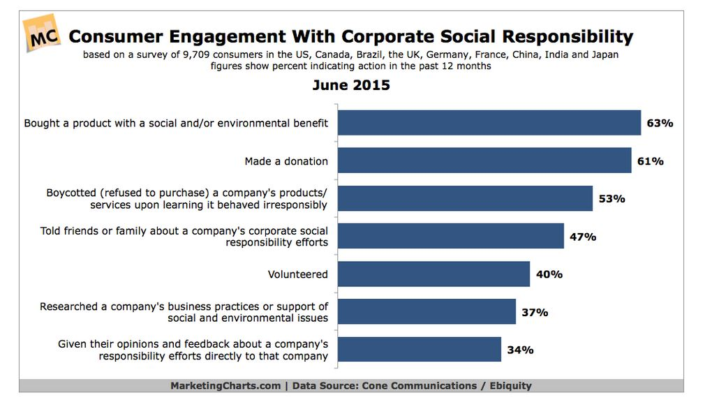 ROI of Corporate Social Responsibility
