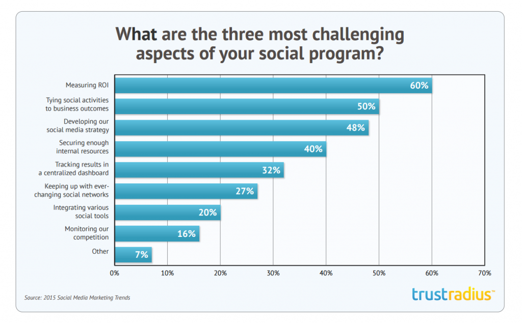 Chart on top 3 social media marketing challenges