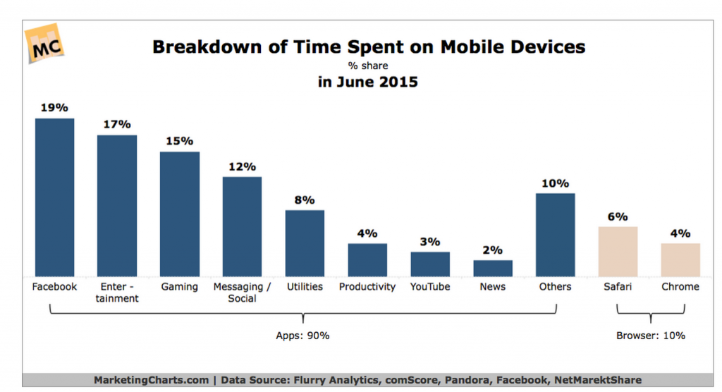 Mobile Apps Use (% of total Internet time)