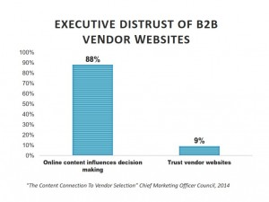 Only 9% of executives trust vendor web sites