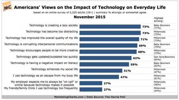 Poll of American Attitudes Toward Technology