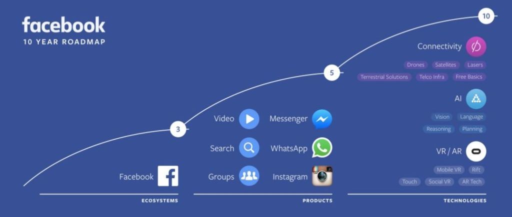 F8 2016 10-year Facebook roadmap