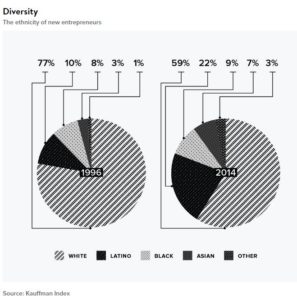 Future of Business: Diversity