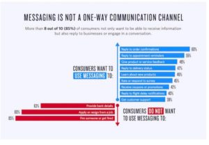 Data on Text Messaging