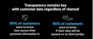 Customer Privacy Stats