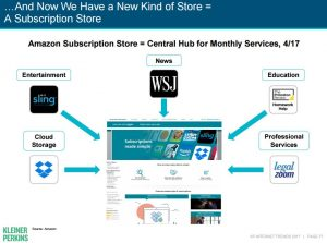 2017 Internet Trends: subscription store